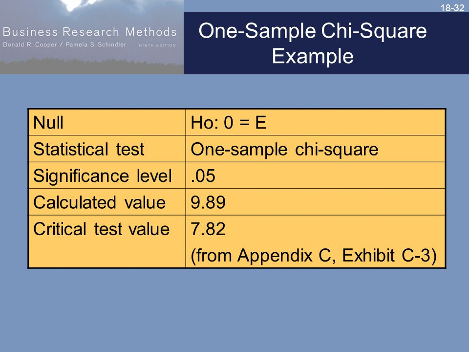 18-32 One-Sample Chi-Square Example NullHo: 0 = E Statistical testOne-sample chi-square Significance level.05 Calculated value9.89 Critical test value7.82 (from Appendix C, Exhibit C-3)