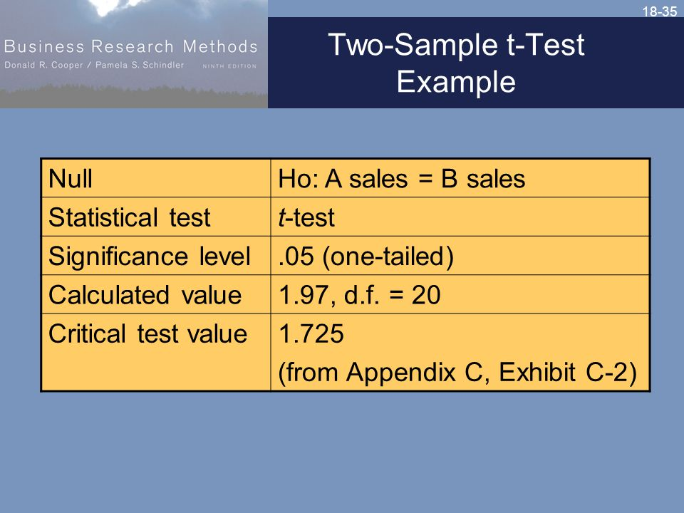 18-35 Two-Sample t-Test Example NullHo: A sales = B sales Statistical testt-test Significance level.05 (one-tailed) Calculated value1.97, d.f.
