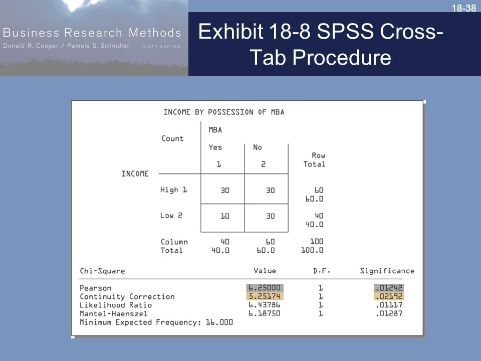 18-38 Exhibit 18-8 SPSS Cross- Tab Procedure