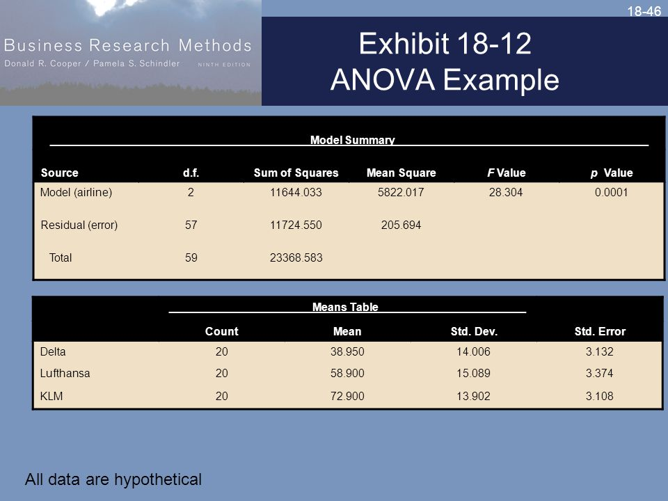 18-46 Exhibit 18-12 ANOVA Example __________________________________________Model Summary_________________________________________ Sourced.f.Sum of SquaresMean SquareF Valuep Value Model (airline)211644.0335822.01728.3040.0001 Residual (error)5711724.550205.694 Total5923368.583 _______________________Means Table________________________ CountMeanStd.
