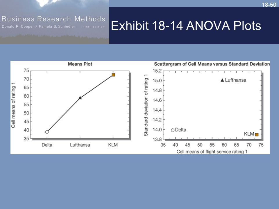 18-50 Exhibit 18-14 ANOVA Plots