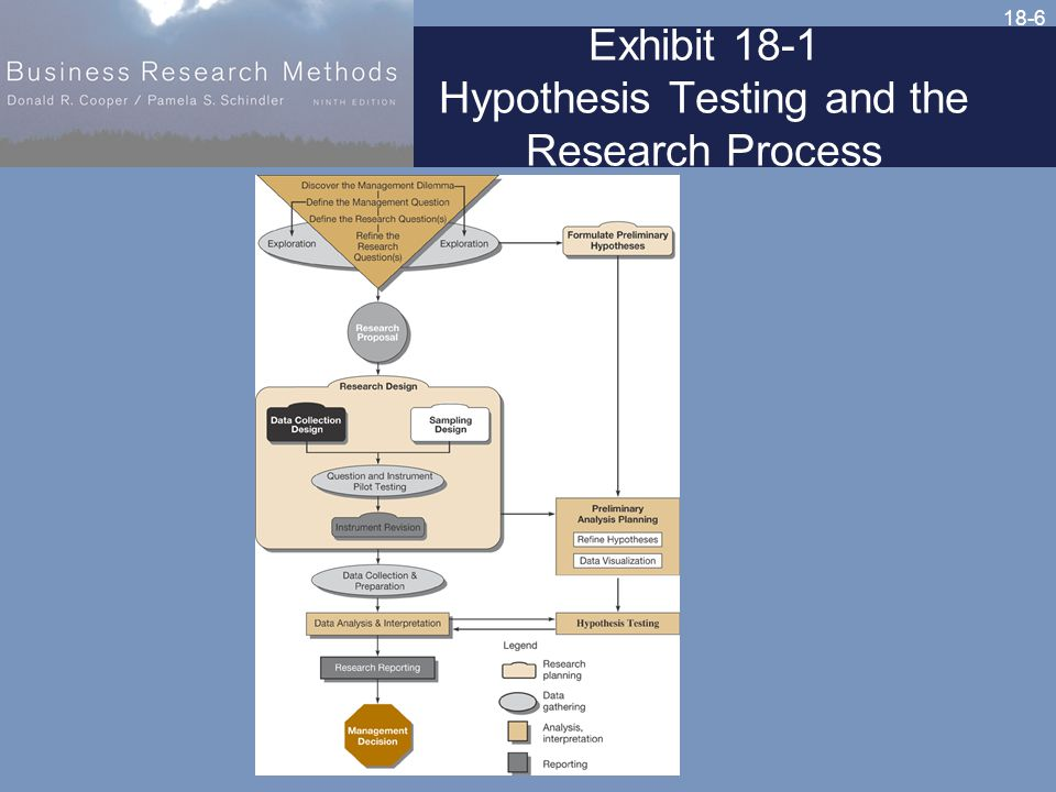 18-6 Exhibit 18-1 Hypothesis Testing and the Research Process