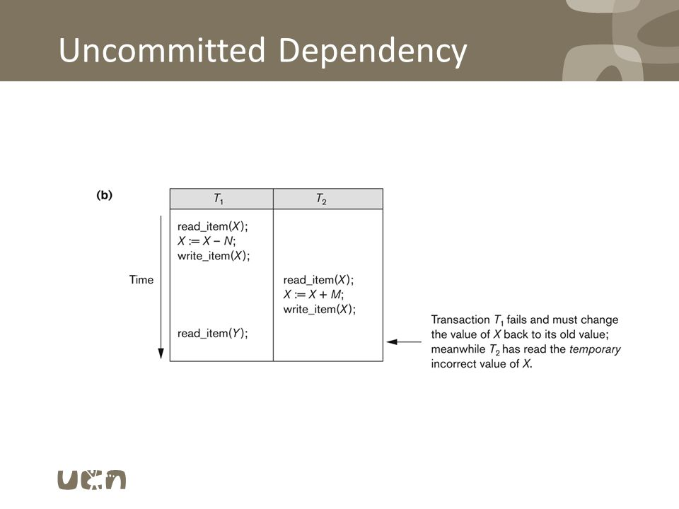 Uncommitted Dependency