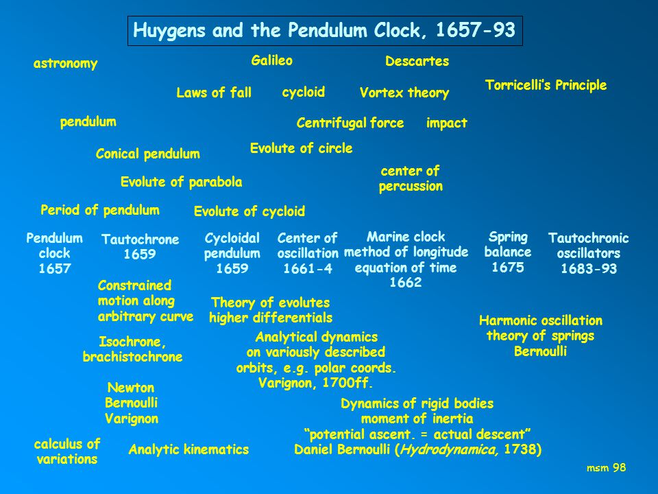 Laws of fall Vortex theory cycloid astronomy Pendulum clock 1657 Tautochrone 1659 Cycloidal pendulum 1659 Center of oscillation 1661-4 Marine clock method of longitude equation of time 1662 Spring balance 1675 Tautochronic oscillators 1683-93 Constrained motion along arbitrary curve Isochrone, brachistochrone Newton Bernoulli Varignon calculus of variations Harmonic oscillation theory of springs Bernoulli Dynamics of rigid bodies moment of inertia potential ascent.