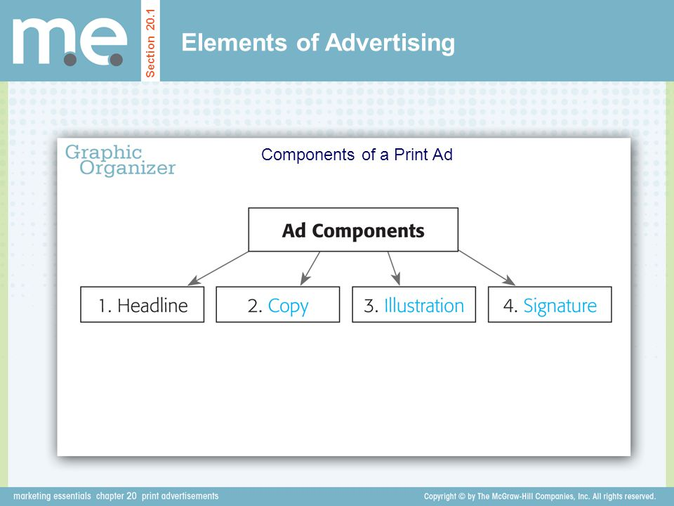 Elements of Advertising Components of a Print Ad Section 20.1