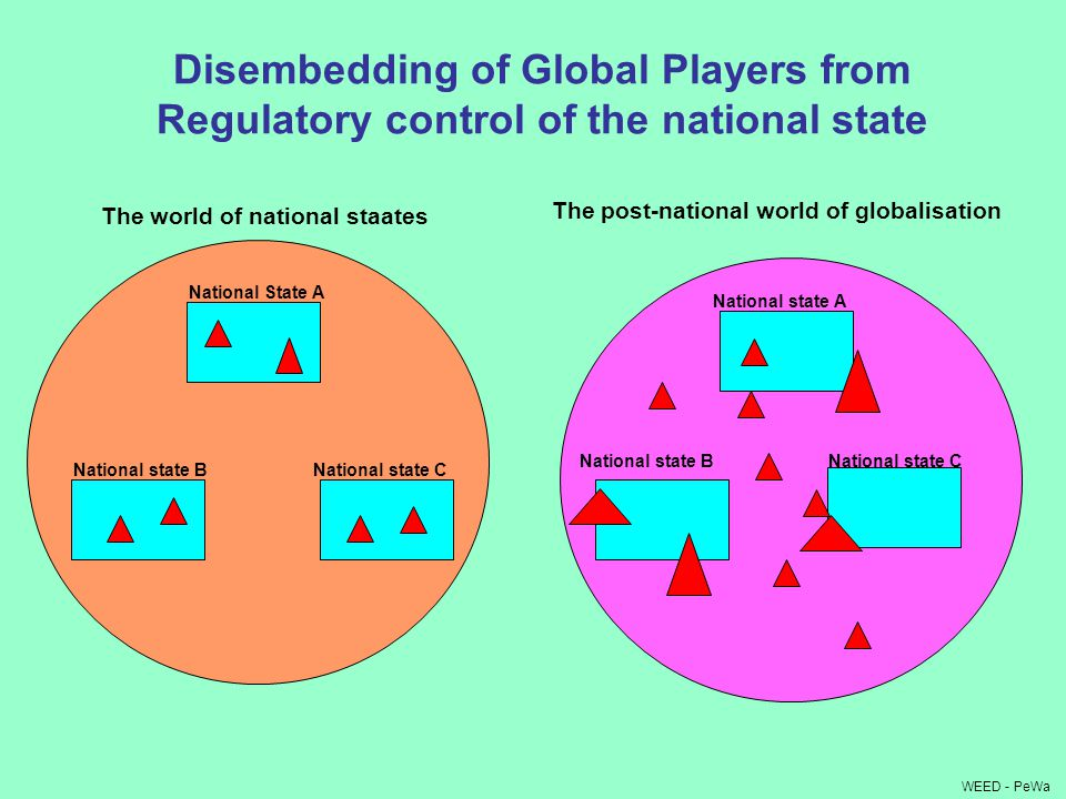 Disembedding of Global Players from Regulatory control of the national state WEED - PeWa The world of national staates The post-national world of globalisation National state B National State A National state C National state A National state BNational state C
