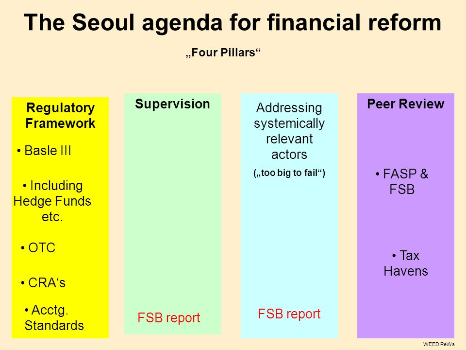 "The Seoul agenda for financial reform Regulatory Framework WEED PeWa ""Four Pillars"" SupervisionPeer Review Basle III Including Hedge Funds etc. OTC CR"