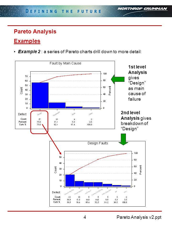 Pareto Analysis v2.ppt4 Pareto Analysis Example 2 : a series of Pareto charts drill down to more detail: 1st level Analysis gives Design as main cause of failure 2nd level Analysis gives breakdown of Design Examples