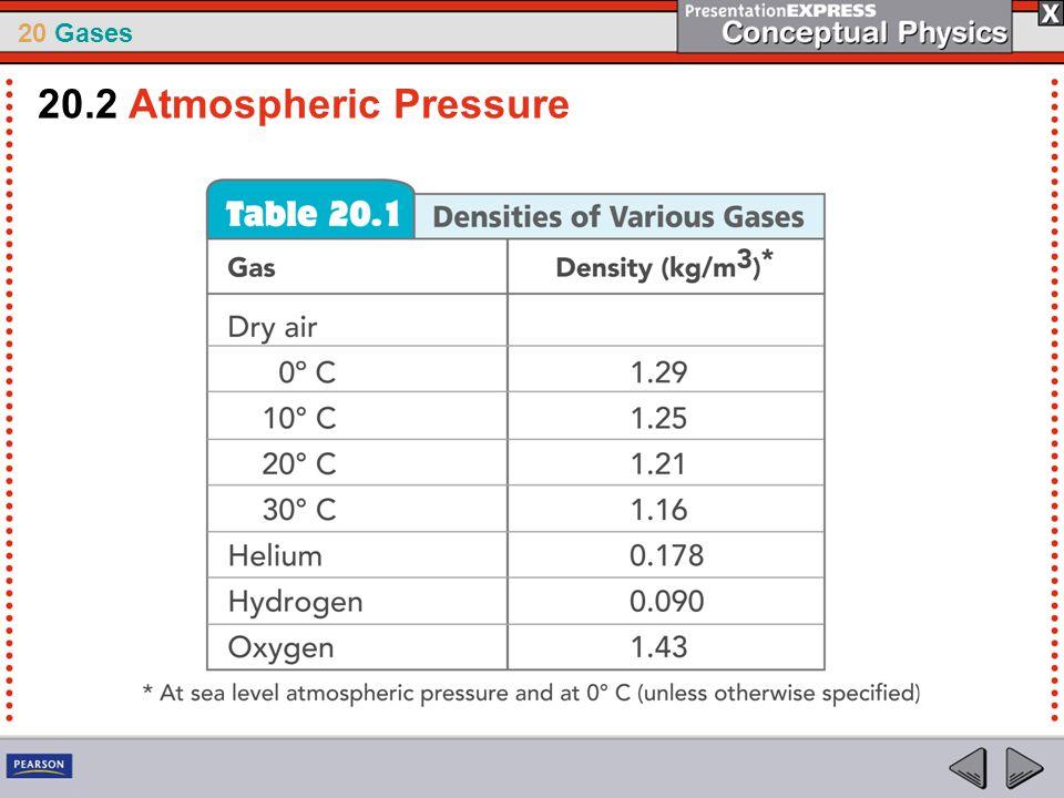 20 Gases 20.2 Atmospheric Pressure