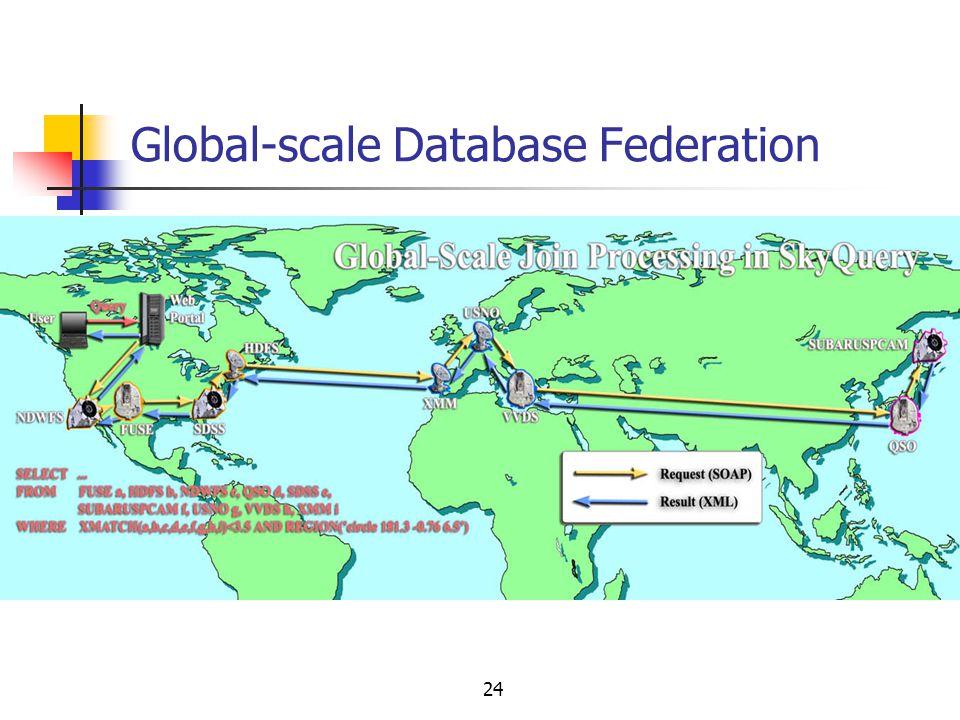 24 Global-scale Database Federation