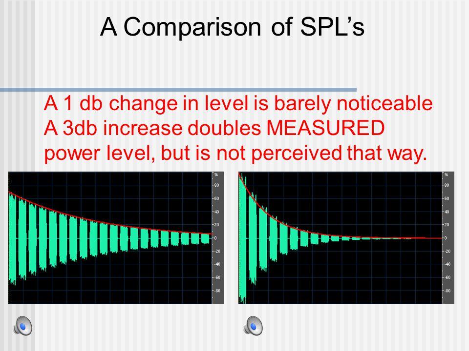 The dB in Electronics Power: dBm (0 dBm = 1milliwatt into a 600 ohm load), 0dBW =1 watt into a 600 ohm load.
