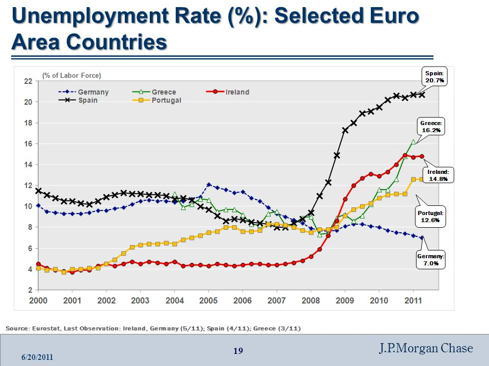19 J.P.Morgan Chase 6/20/2011 Unemployment Rate (%): Selected Euro Area Countries