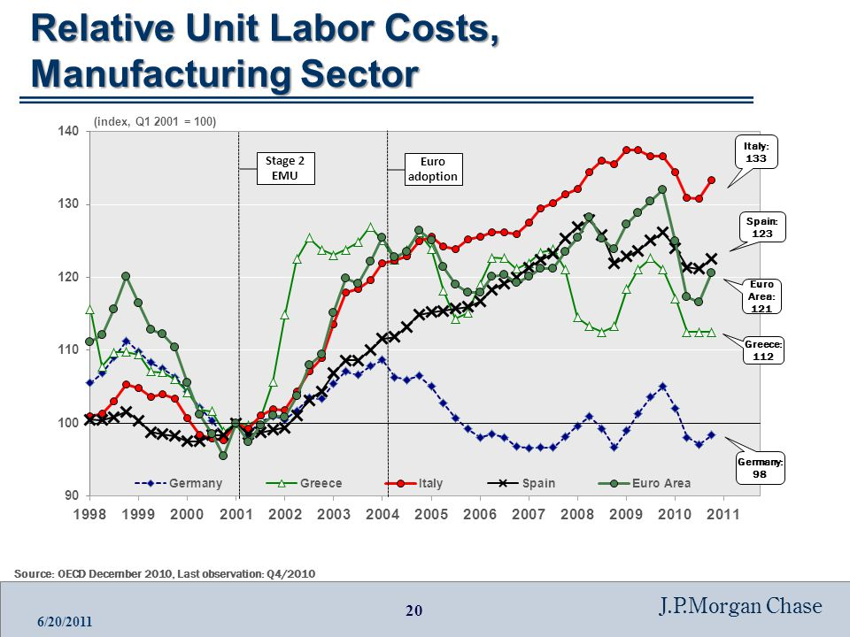 20 J.P.Morgan Chase 6/20/2011 Relative Unit Labor Costs, Manufacturing Sector Source: OECD December 2010, Last observation: Q4/2010