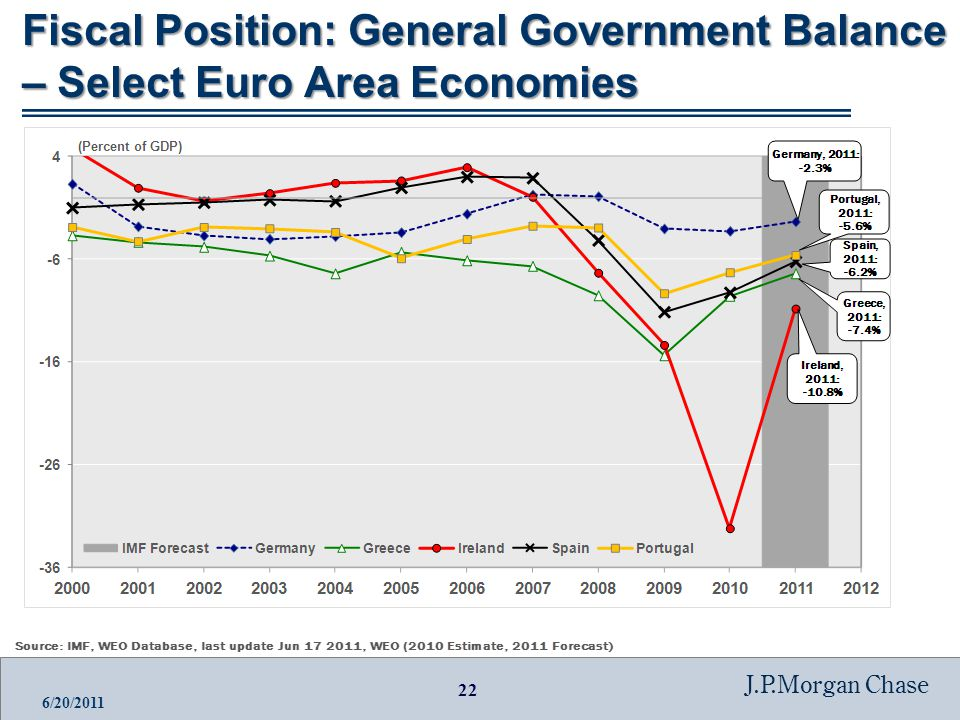 22 J.P.Morgan Chase 6/20/2011 Fiscal Position: General Government Balance – Select Euro Area Economies