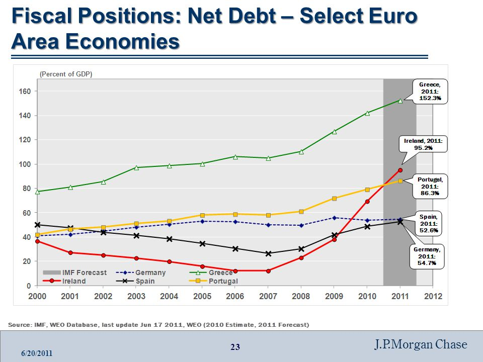 23 J.P.Morgan Chase 6/20/2011 Fiscal Positions: Net Debt – Select Euro Area Economies