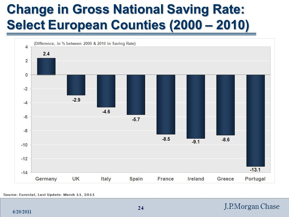 24 J.P.Morgan Chase 6/20/2011 Change in Gross National Saving Rate: Select European Counties (2000 – 2010)