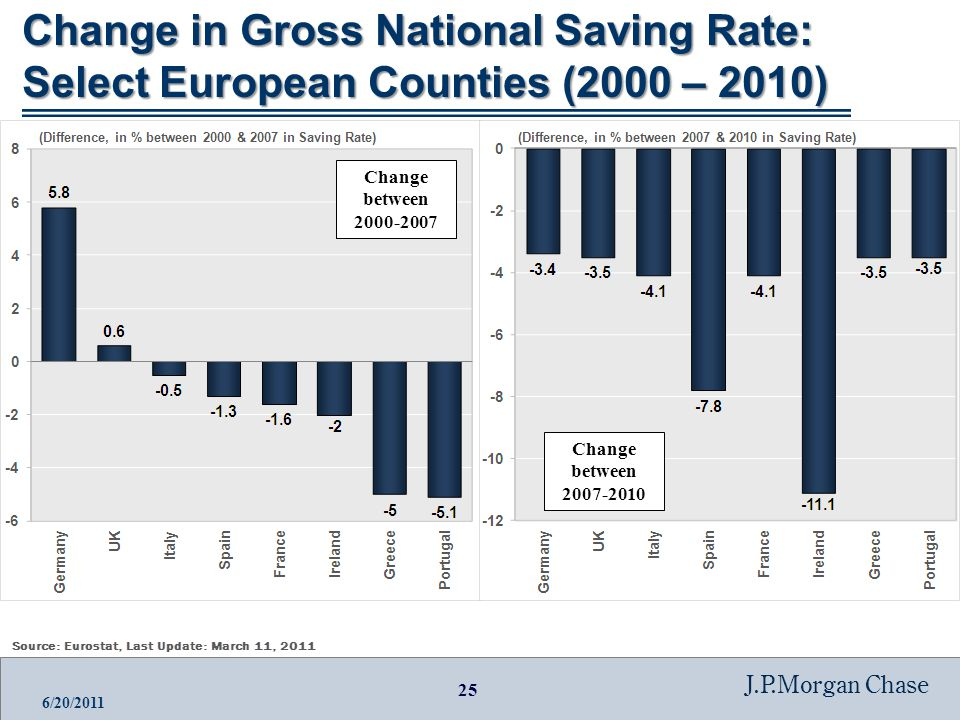 25 J.P.Morgan Chase 6/20/2011 Change in Gross National Saving Rate: Select European Counties (2000 – 2010) Change between 2000-2007 Change between 2007-2010