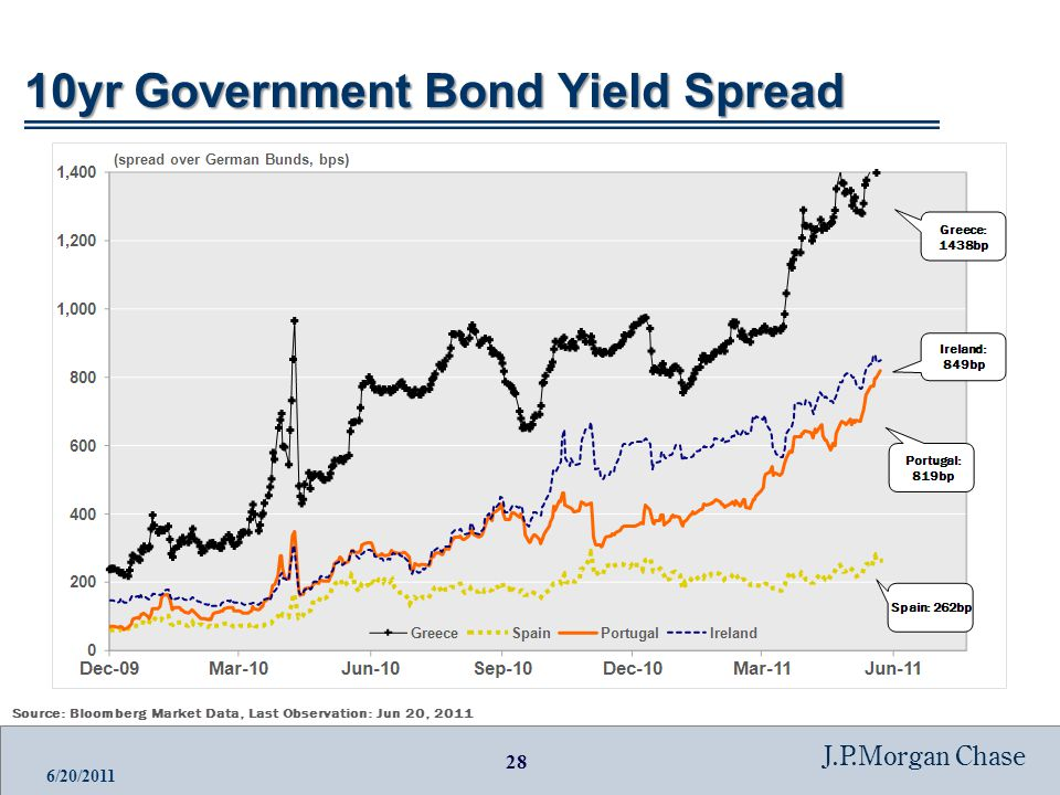 28 J.P.Morgan Chase 6/20/ yr Government Bond Yield Spread