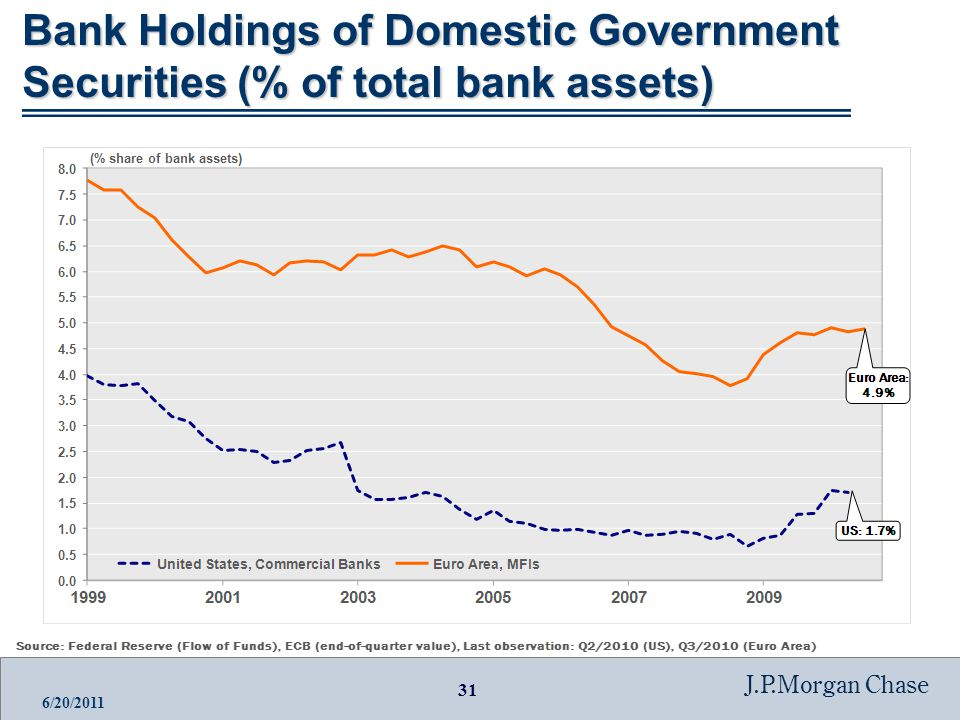 31 J.P.Morgan Chase 6/20/2011 Bank Holdings of Domestic Government Securities (% of total bank assets)