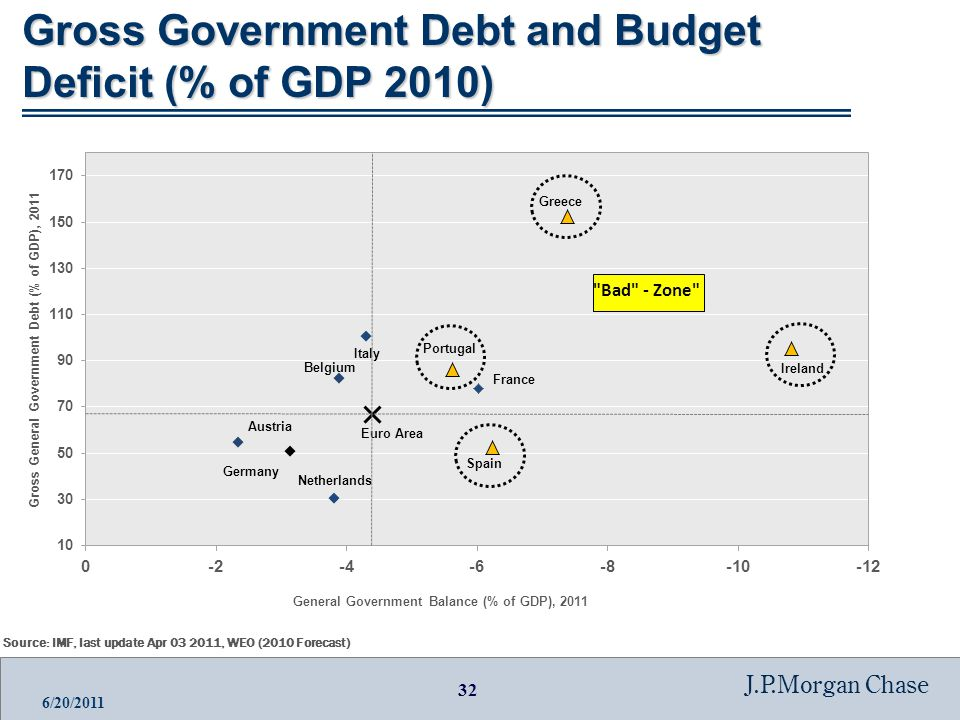 32 J.P.Morgan Chase 6/20/2011 Gross Government Debt and Budget Deficit (% of GDP 2010) Source: IMF, last update Apr 03 2011, WEO (2010 Forecast)