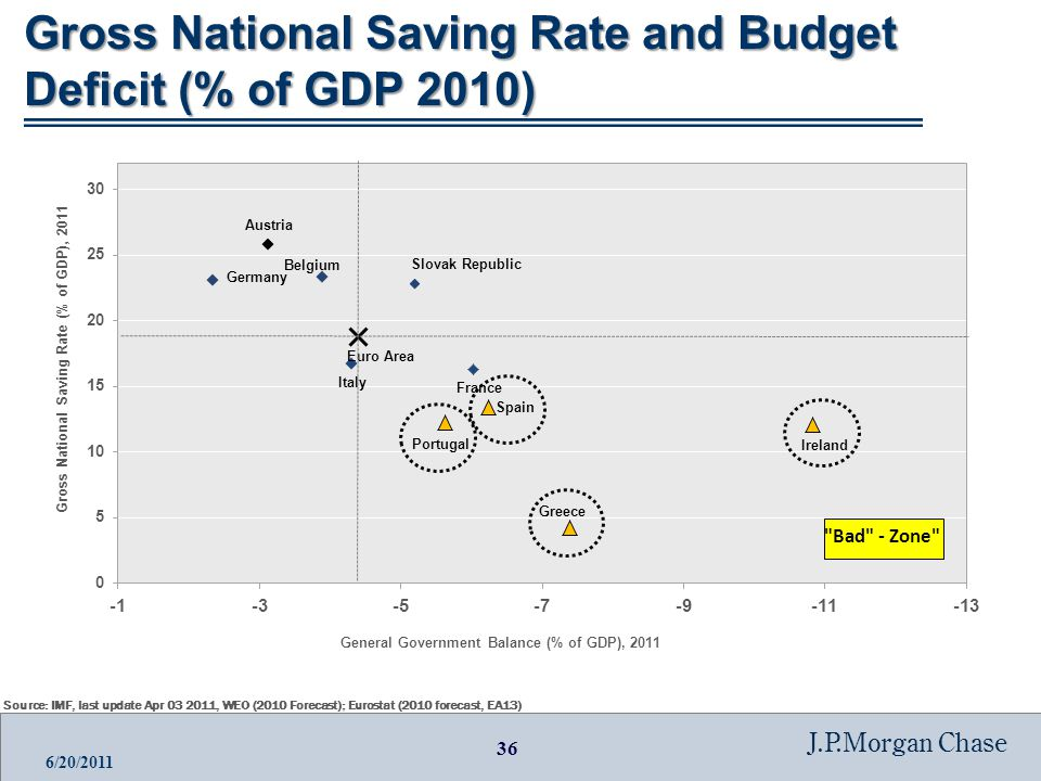36 J.P.Morgan Chase 6/20/2011 Gross National Saving Rate and Budget Deficit (% of GDP 2010) Source: IMF, last update Apr 03 2011, WEO (2010 Forecast); Eurostat (2010 forecast, EA13)