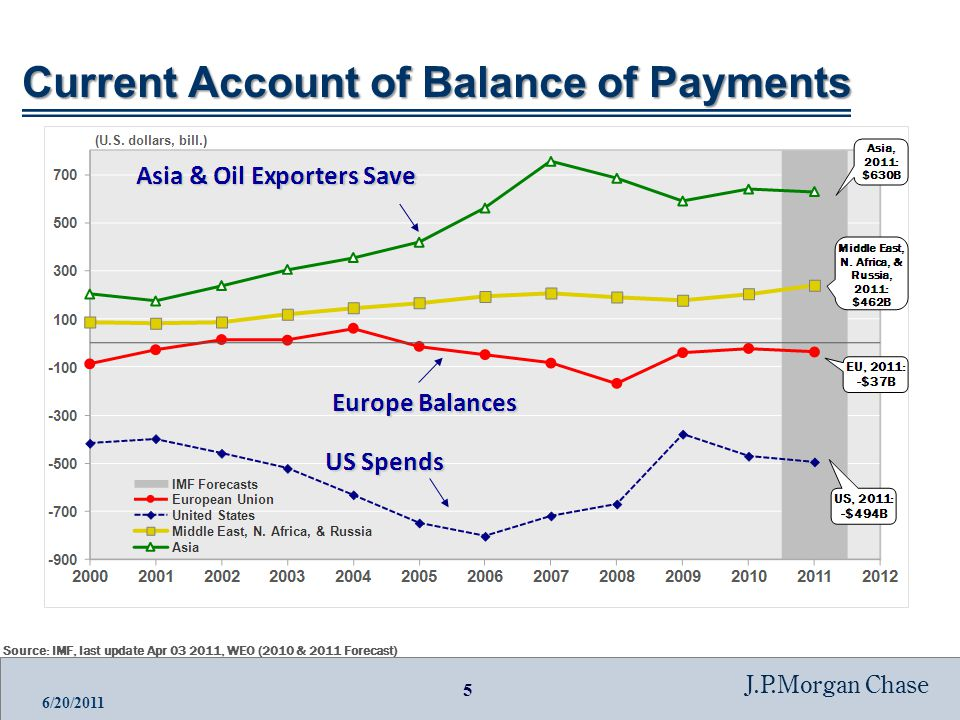 5 J.P.Morgan Chase 6/20/2011 Current Account of Balance of Payments Source: IMF, last update Apr 03 2011, WEO (2010 & 2011 Forecast)