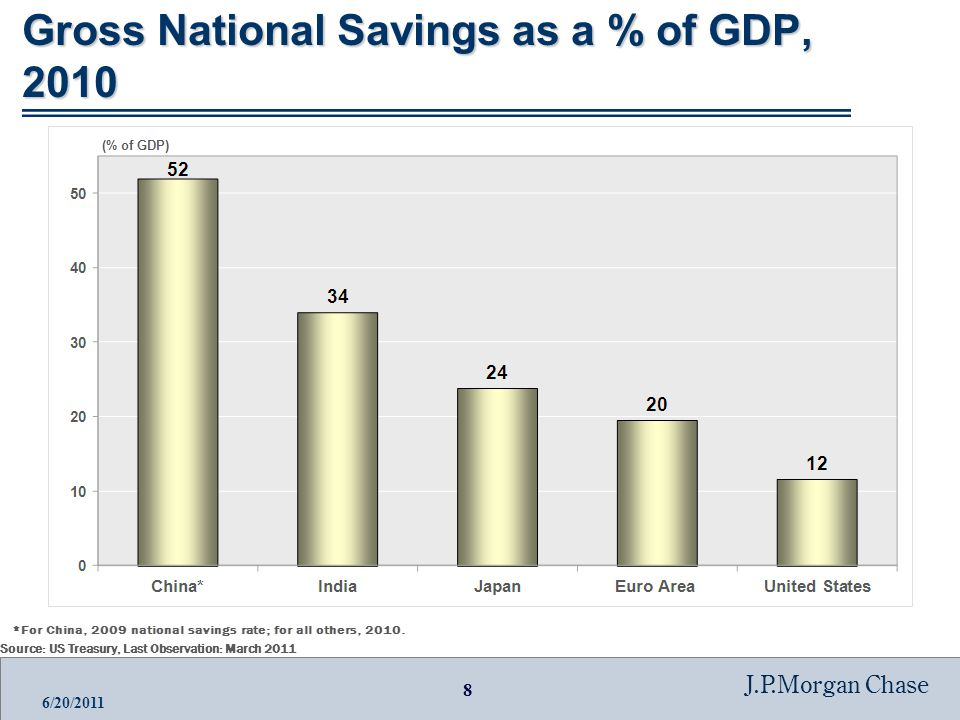 8 J.P.Morgan Chase 6/20/2011 Gross National Savings as a % of GDP, 2010 Source: US Treasury, Last Observation: March 2011