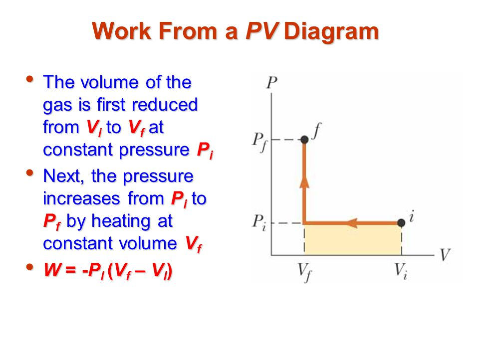 Work From a PV Diagram The volume of the gas is first reduced from V i to V f at constant pressure P i The volume of the gas is first reduced from V i