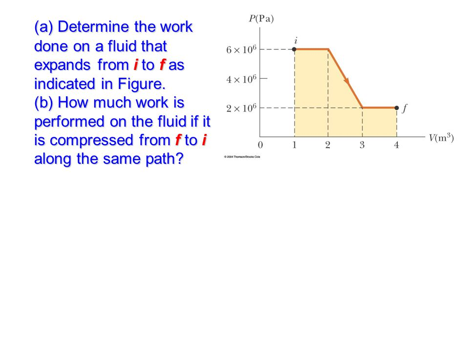 (a) Determine the work done on a fluid that expands from i to f as indicated in Figure. (b) How much work is performed on the fluid if it is compresse