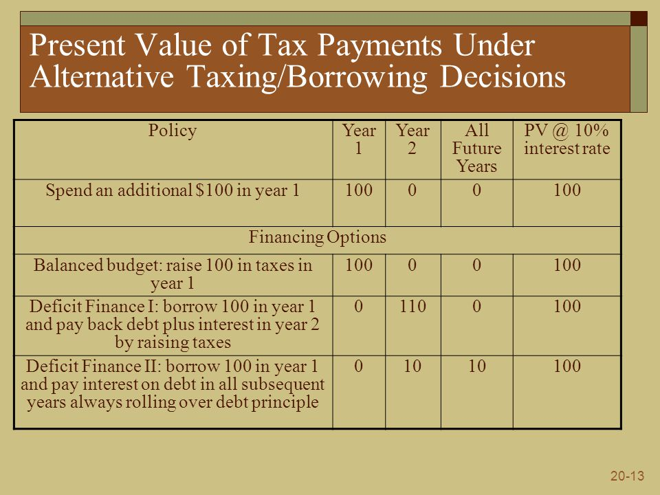 20-13 Present Value of Tax Payments Under Alternative Taxing/Borrowing Decisions PolicyYear 1 Year 2 All Future Years PV @ 10% interest rate Spend an additional $100 in year 110000 Financing Options Balanced budget: raise 100 in taxes in year 1 10000 Deficit Finance I: borrow 100 in year 1 and pay back debt plus interest in year 2 by raising taxes 01100100 Deficit Finance II: borrow 100 in year 1 and pay interest on debt in all subsequent years always rolling over debt principle 010 100