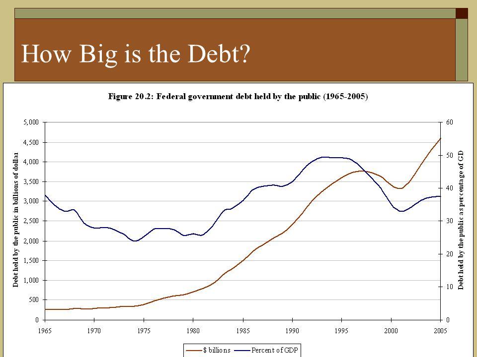 20-5 How Big is the Debt