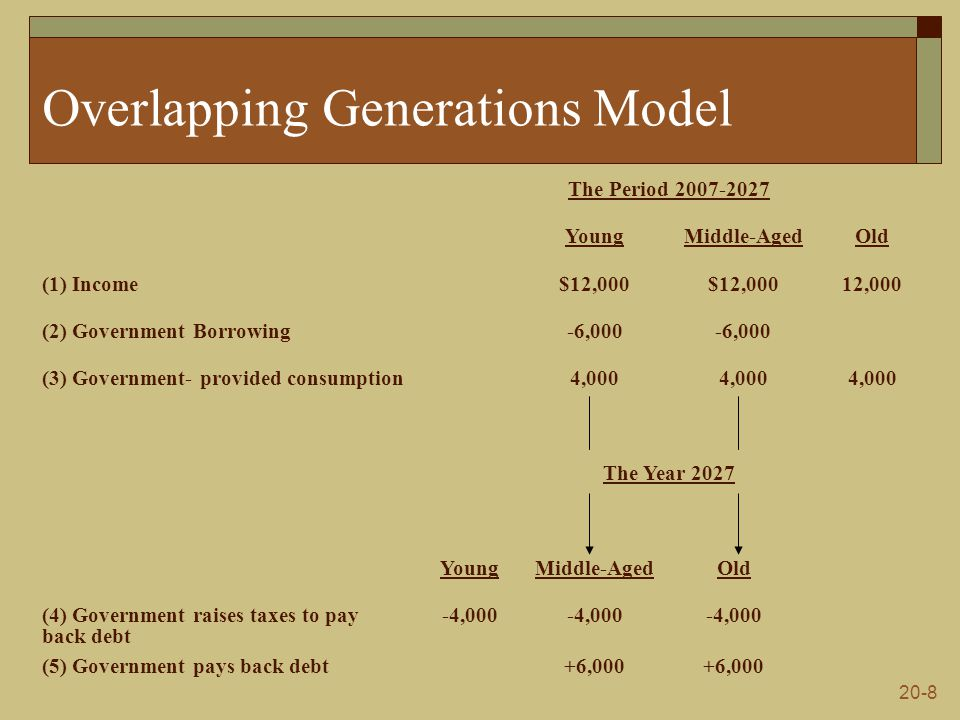 20-8 Overlapping Generations Model The Period 2007-2027 YoungMiddle-AgedOld (1) Income$12,000 12,000 (2) Government Borrowing-6,000 (3) Government- provided consumption4,000 The Year 2027 YoungMiddle-AgedOld (4) Government raises taxes to pay back debt -4,000 (5) Government pays back debt+6,000