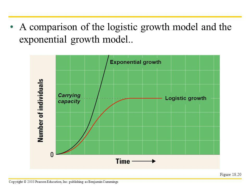 Copyright © 2003 Pearson Education, Inc. publishing as Benjamin Cummings A comparison of the logistic growth model and the exponential growth model..