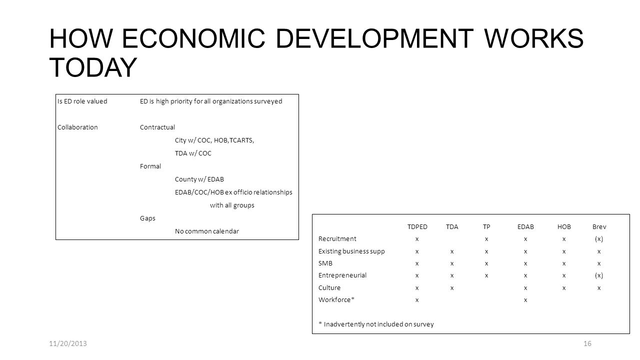 HOW ECONOMIC DEVELOPMENT WORKS TODAY Is ED role valuedED is high priority for all organizations surveyed CollaborationContractual City w/ COC, HOB,TCARTS, TDA w/ COC Formal County w/ EDAB EDAB/COC/HOB ex officio relationships with all groups Gaps No common calendar 11/20/201316 TDPEDTDATPEDABHOBBrev Recruitmentxxxx(x) Existing business suppxxxxxx SMBxxxxxx Entrepreneurialxxxxx(x) Culturexxxxx Workforce*xx * Inadvertently not included on survey