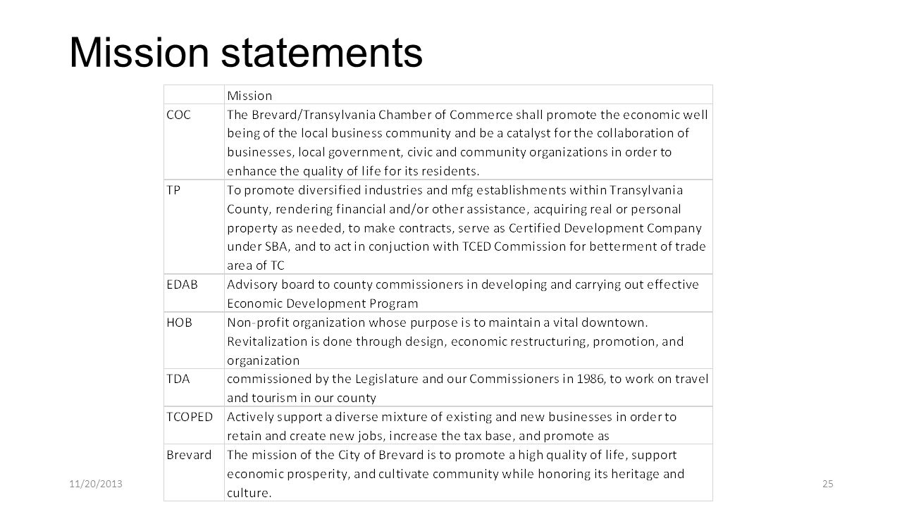 Mission statements 11/20/201325