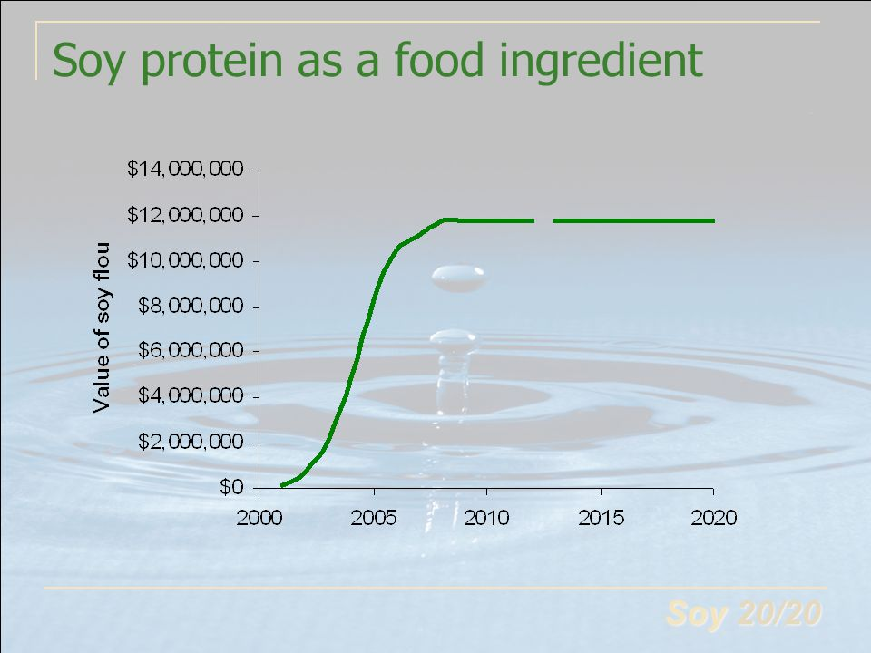 Soy 20/20 Soy protein as a food ingredient