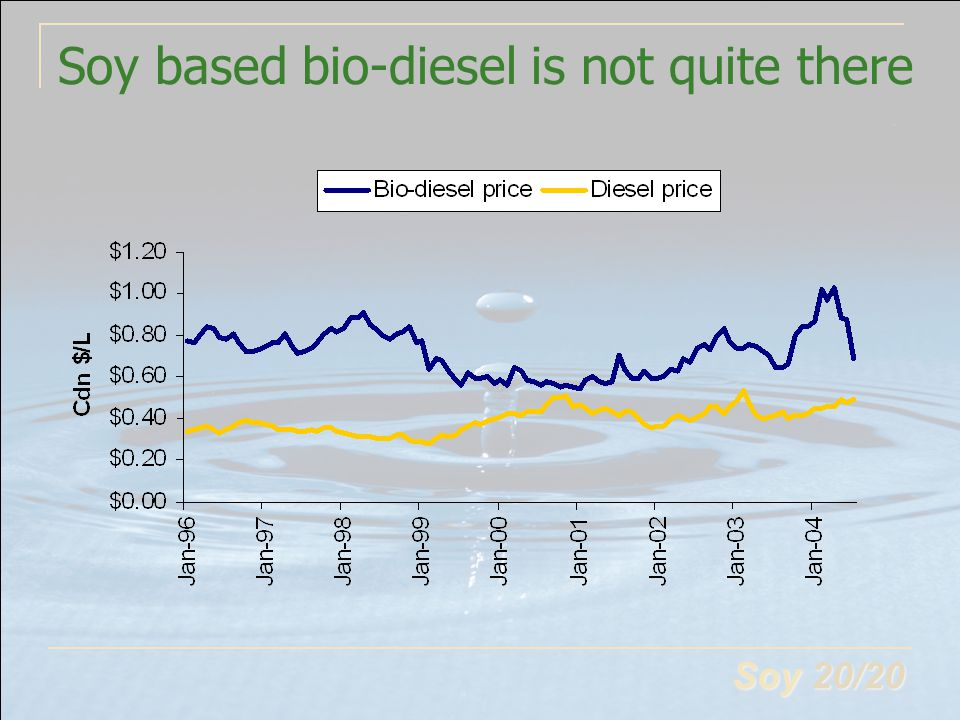 Soy 20/20 Soy based bio-diesel is not quite there