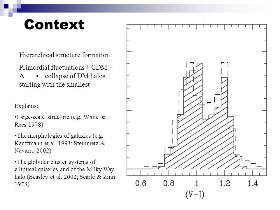 Dark matter Gas Stars Galaxy formation physics Gas cooling Star formation Feedback Merging Abadi et al.