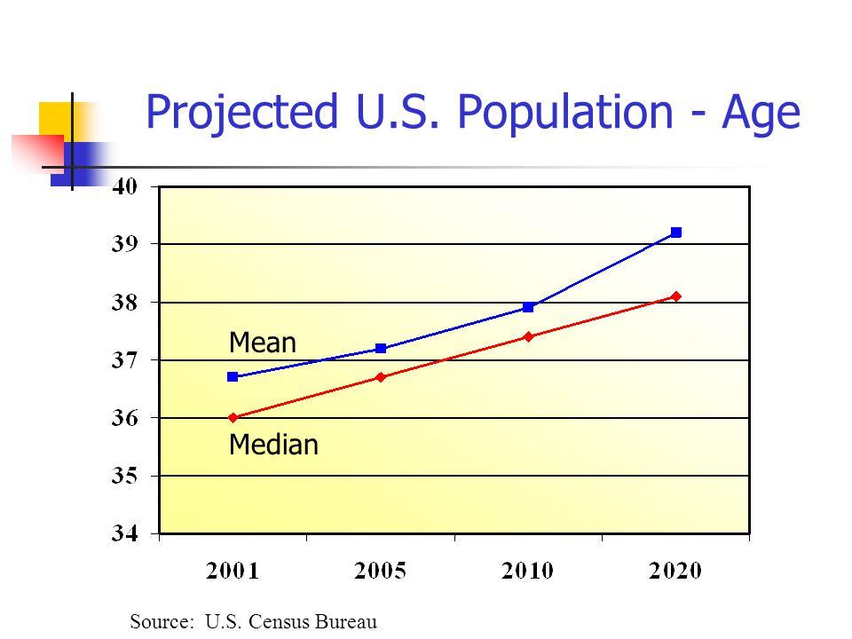 Projected U.S. Population - Age Source: U.S. Census Bureau Mean Median