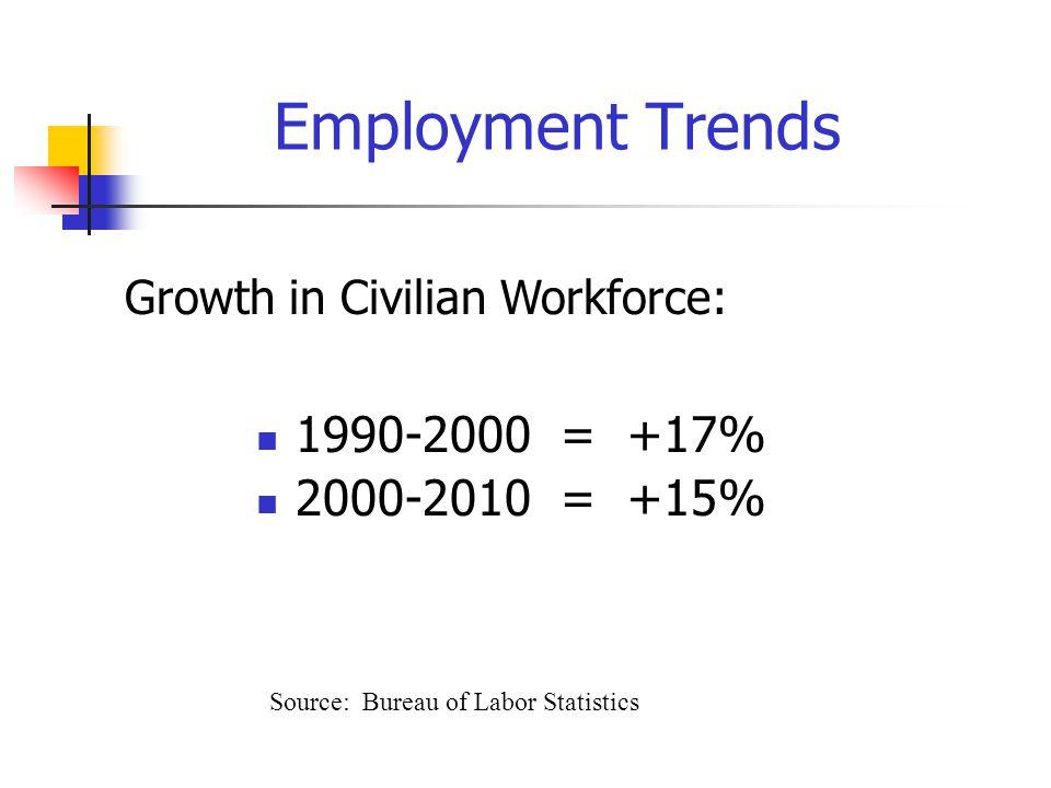 Employment Trends 1990-2000 = +17% 2000-2010 = +15% Source: Bureau of Labor Statistics Growth in Civilian Workforce: