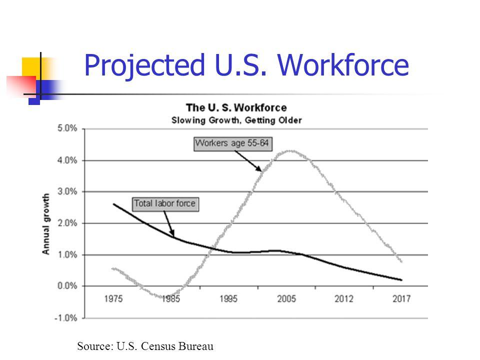 Projected U.S. Workforce Source: U.S. Census Bureau