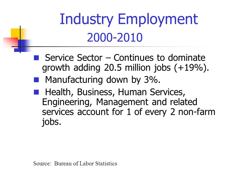 Industry Employment 2000-2010 Service Sector – Continues to dominate growth adding 20.5 million jobs (+19%).
