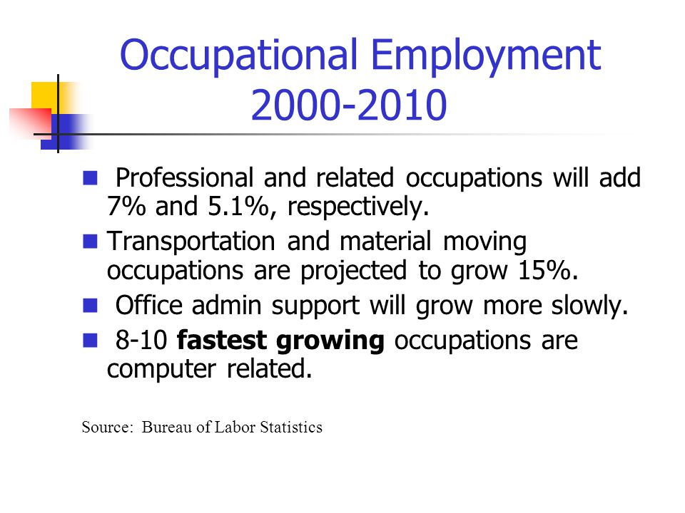 Occupational Employment 2000-2010 Professional and related occupations will add 7% and 5.1%, respectively.