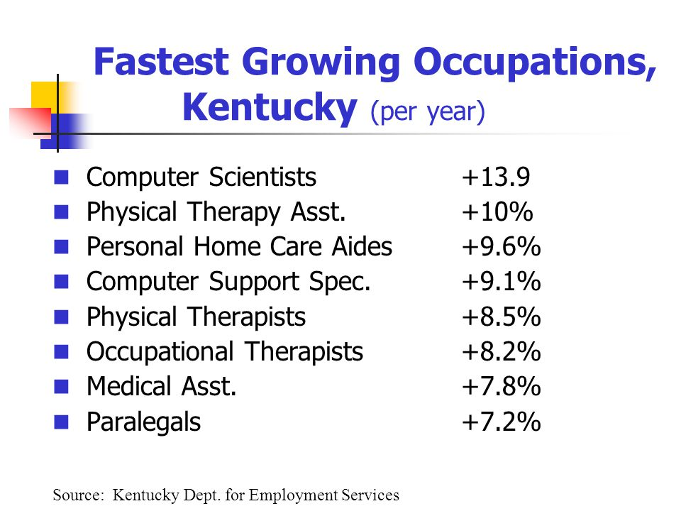 Fastest Growing Occupations, Kentucky (per year) Computer Scientists+13.9 Physical Therapy Asst.