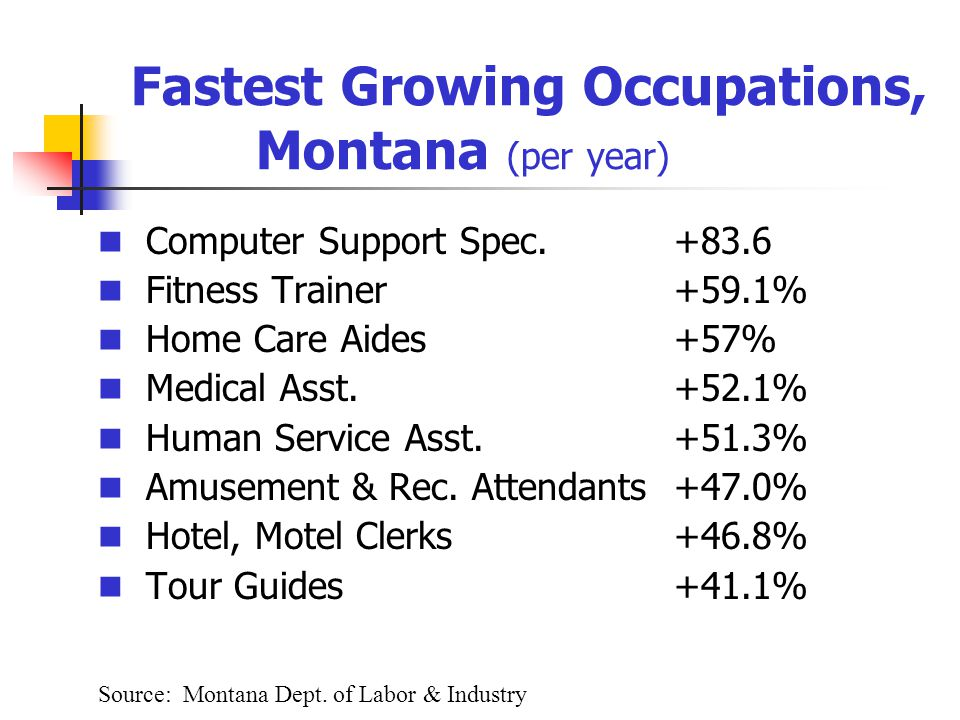 Fastest Growing Occupations, Montana (per year) Computer Support Spec.+83.6 Fitness Trainer+59.1% Home Care Aides+57% Medical Asst.+52.1% Human Service Asst.+51.3% Amusement & Rec.
