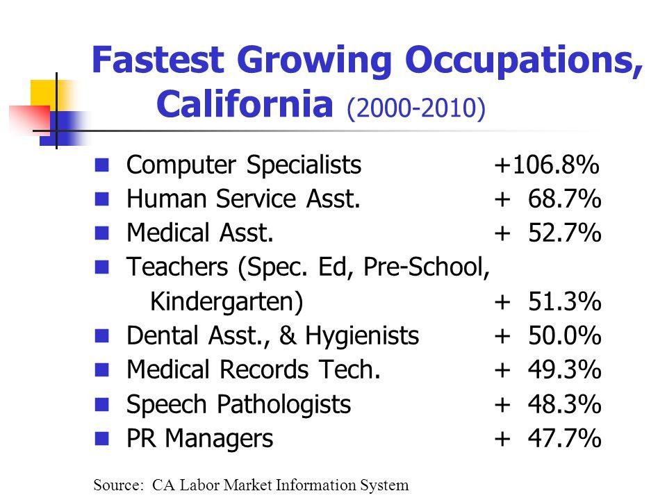 Fastest Growing Occupations, California (2000-2010) Computer Specialists+106.8% Human Service Asst.+ 68.7% Medical Asst.+ 52.7% Teachers (Spec.