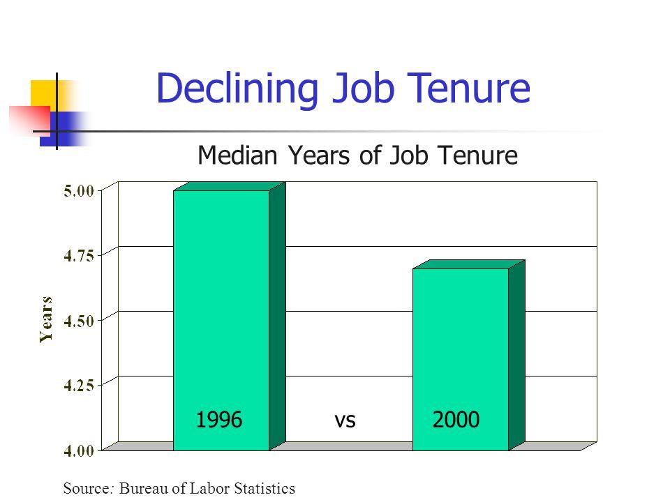 Median Years of Job Tenure Source: Bureau of Labor Statistics Declining Job Tenure 1996 vs 2000