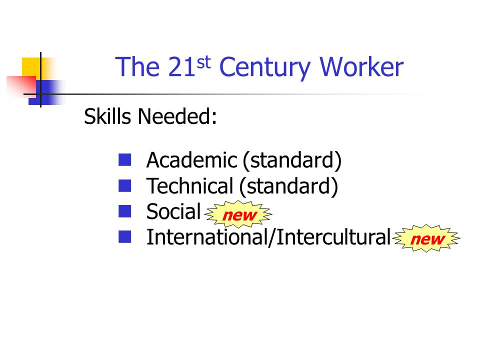 The 21 st Century Worker Skills Needed: Academic (standard) Technical (standard) Social International/Intercultural new