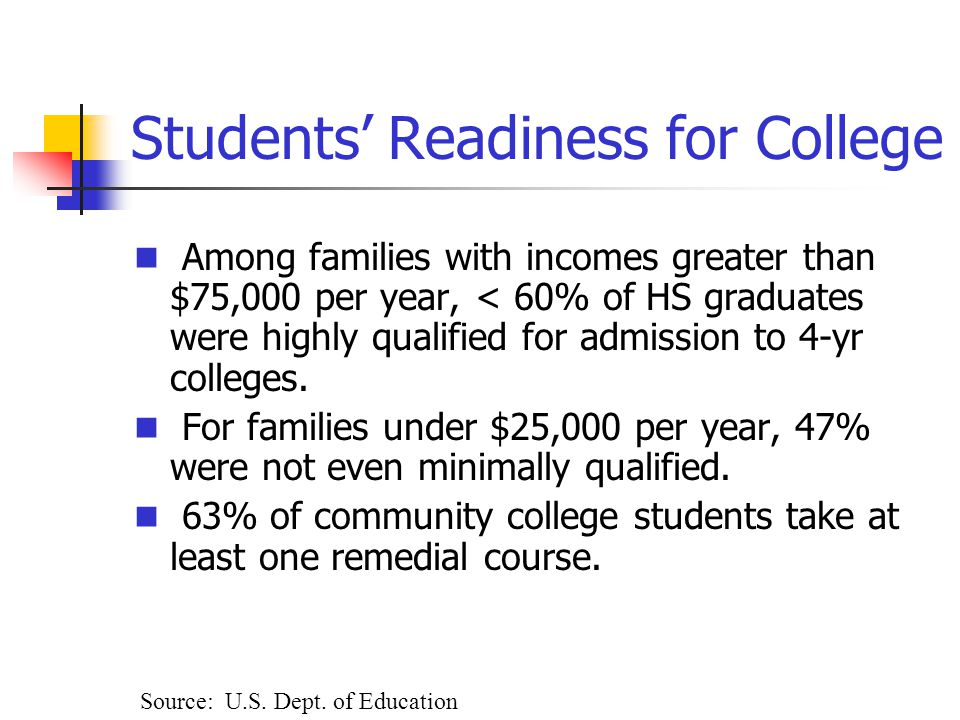 Students' Readiness for College Among families with incomes greater than $75,000 per year, < 60% of HS graduates were highly qualified for admission to 4-yr colleges.
