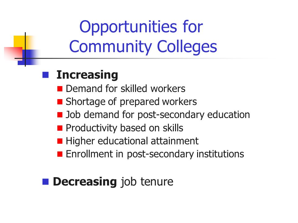 Opportunities for Community Colleges Increasing Demand for skilled workers Shortage of prepared workers Job demand for post-secondary education Productivity based on skills Higher educational attainment Enrollment in post-secondary institutions Decreasing job tenure